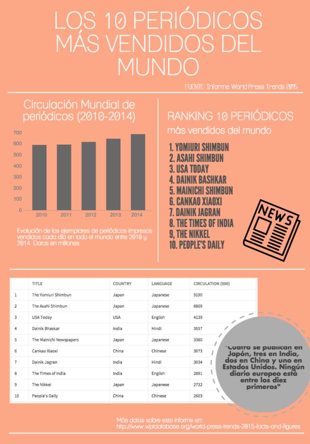 10 periodicos más vendidos del mundo