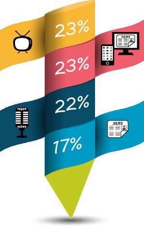 Datos Informe #OnSónLesDones